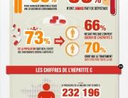 Infographie les français et l'hépatite C