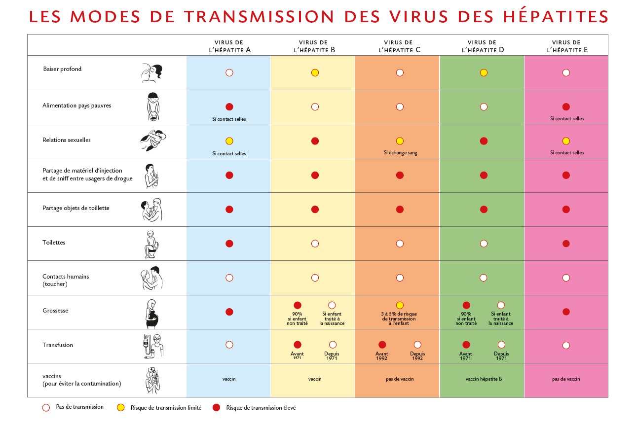 Modes-de-transmission-H%C3%A9patites_2016